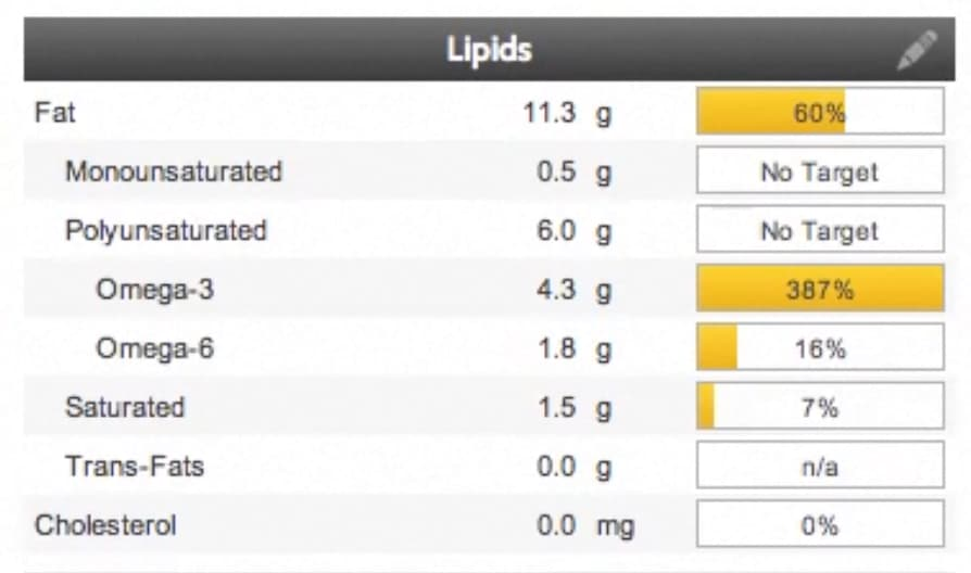 """A table is shown with the heading of Lipids. The table contains a single word description along with a weight and a percentage bar. The first heading is Fat and has a weight of 11.3g and a reading of 60%. Under Fat are a number of subheadings: Monosaturated – 0.5g, """"No Target: for the percentage. Polyunsaturated – 6g""""No Target: for the percentage. The next two values are subheadings of Polyunsaturated: Omega-3 4.3g 387%, Omega-6 1.8g 16%. Next comes saturated, at the same level as unsaturated, 1.5g, 7%, followed by Trans-fats at 0.0g N/A. The final category is at the same level as the first and is Cholesterol. 0.0mg 0%"""