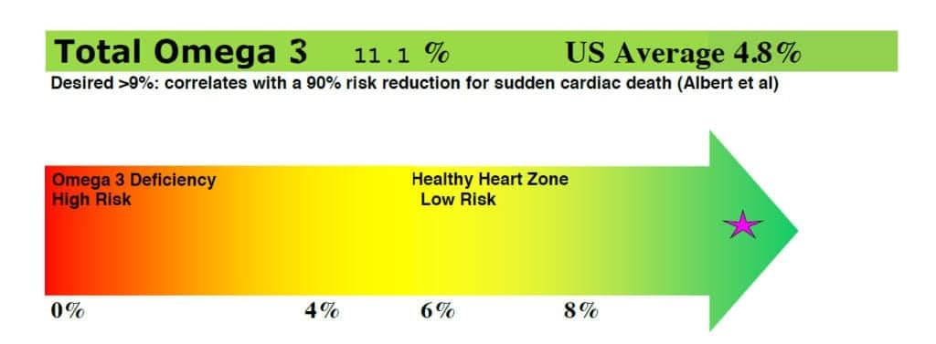 Average 4.8%.  Below this in smaller letters are Desired >9%: correlates with a 90% risk reduction for sudden cardiac death (Albert et al)