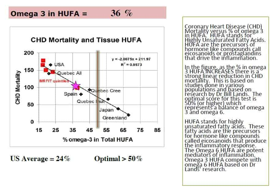 The image is of a x,y chart. The title is CHD Mortality and Tissue HUFA. The vertical axis is CHD mortality (0 to 200) and the horizontal % Omega-3 in Total HUFA . An umber of points are plotted and named. The approximate results are as follows with the CHD score second: USA (21, 160), Quebec – all (20, 140), Spain (38, 80), Quebec - Cree (45, 95), Quebec – Inuit (56,60), Japan (61, 40), Greenland (68, 22). A trend line has been drawn form the top left tp the bottom right, passing through Japan and Greenland and in between USA and Quebec - all. At the bottom it states US average = 24%. Optimal > 50% Coronary Heart Disease (CHD) Mortality versus % of omega 3 In HUFA. HUFA stands for Highly Unsaturated Fatty Acids. HUFA are the precursors of hormone like compounds called eicosanoids or prostaglandins that drive the inflammation.  In the figure as the % in omega 3 HUFA INCREASES there is a  strong linear reduction in CHD mortality. This is based on studies done in various populations and based on research by Dr Bill Lands. The optimal score for the test is 50% (or higher) which Represents a balance of omega 3 and omega 6.  HUFA stands for highly Unsaturated fatty acids.  These Fatty acids are the precursors For hormone like compounds Called eicosanoids that produce The inflammatory response. The Omega 6 HUFA are potent Mediators of inflammation. Omega 3 HUFA compete with  Omega 6 HUFA based on Dr  Lands research.