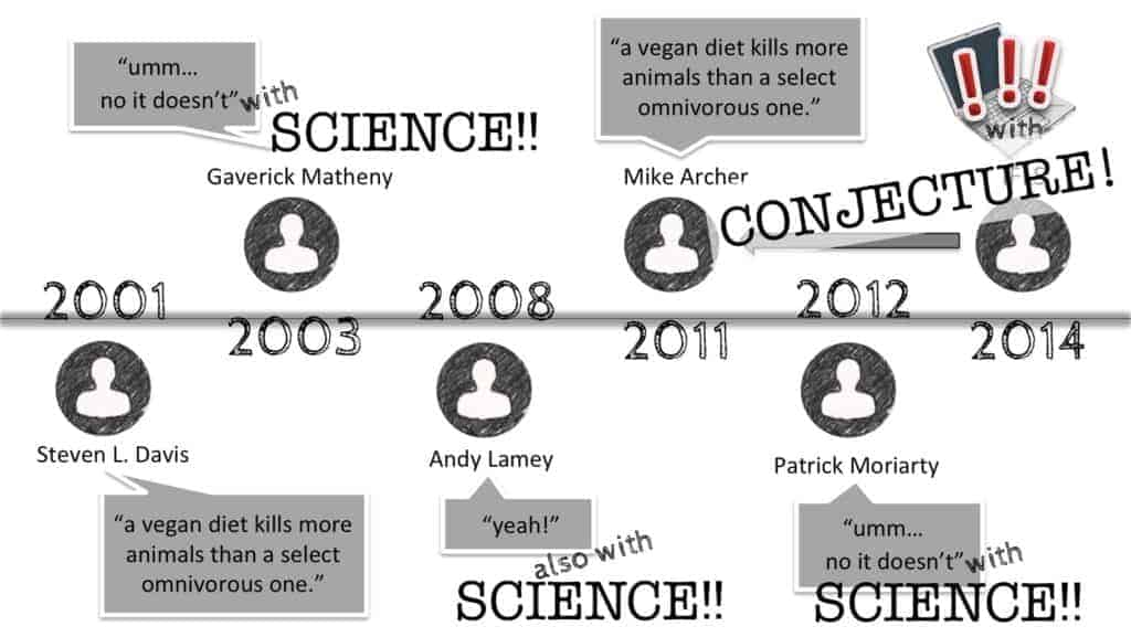 """A horizontal time line is shown of a """"debate"""" over whether an omnivore or vegan diet kills more animals in its production. Here are the statements made: 2001: Davis says, """"a vegan diet kills more animals than a select omnivorous one."""" 2003: Matheny says, """"Umm….no it doesn't."""" With: science! 2008: Lamey says """"yeah!"""" Also with: science! 2011: Archer says, """"a vegan diet kills more animals than a select omnivorous one."""" 2012: Moriarty says, """"Umm….no it doesn't."""" With: science! 2014: I F*cking Love Science re-posts Archer and the Internet goes wild. With: conjecture!"""