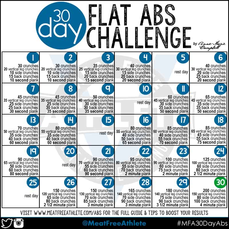 Guide to Killer Vegan Abs: Take the 30 Day Challenge | Meat Free ...