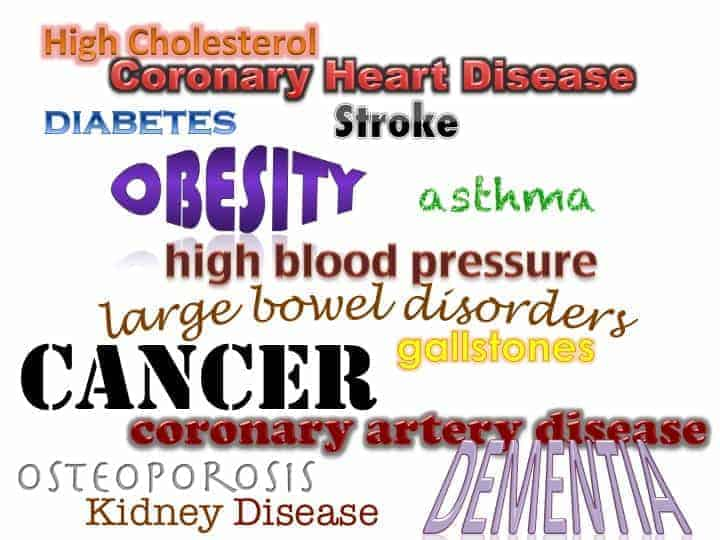 Utilizing various colors, fonts, and sizes a collage of words depicting diseases such as obesity, cancer, stroke, dementia, kidney disease and more.