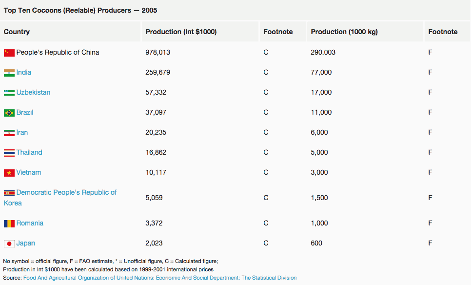 A table of the top ten cocoons producers for 2005 is shown.  The People's republic of China produced the most - 290,003 tonnes.  More than all the other countries combined.