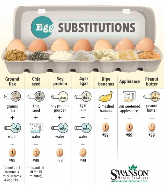 Egg Replacement Guide