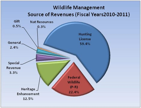The image is of a pie chart.  The title is Wildlife Management – Source of Revenues(Fiscal Years 2010 – 2011).  The pie chart is in seven sections: Hunting licenses – 59.4%, Federal wildlife (P-R) 22.4%, Heritage Enhancement – 12.5%, Special Revenue – 3.3%, General – 2.4%, Gift – 0.5% and Natural Resources 0.3%